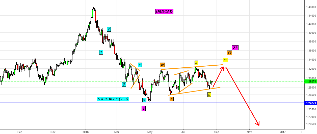 USDCAD- Looks for a jump in 1.3200