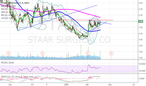 STAA: $STAA Flag breakout