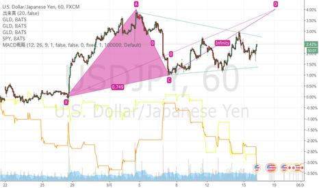 USDJPY: ドル円の1時間足