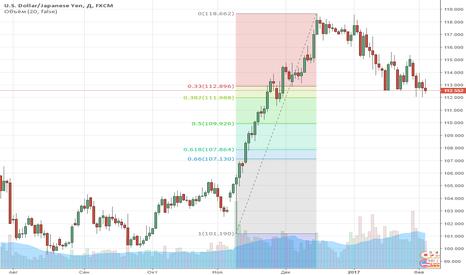 USDJPY: Commerzbank: курс доллара против иены скоро возобновит рост