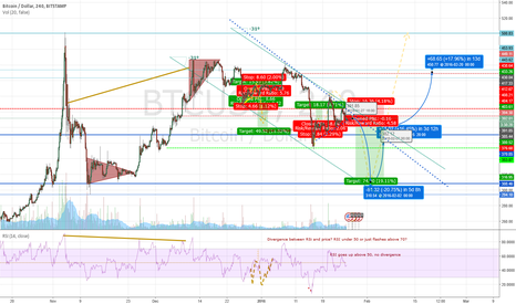 BTCUSD: Bouncing Bitcoin heading to $500