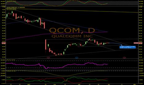 QCOM: QCOM Treading Water For Now