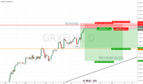 GRXEUR: mid term Sort (if bounce from all time high)