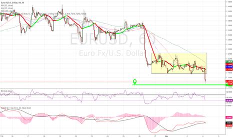 EURUSD: eurusd break 1.1145