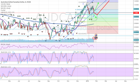 AUDCAD: AudCad Small Short then Long
