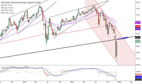 JNK: JNK, a series of lower low so far