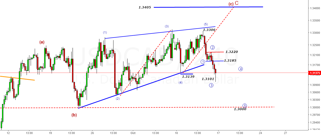 USDCAD- When you are wrong in waves from high@1.3306