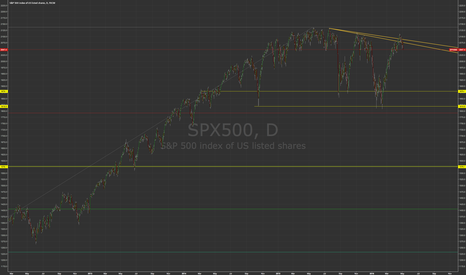 SPX500: S&P 500 - False Breakout?