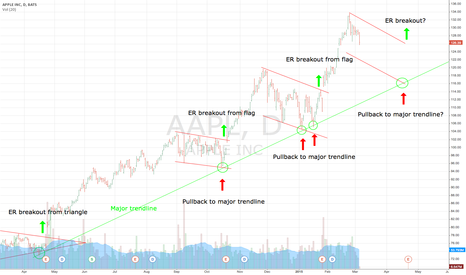 AAPL: AAPL setting up for another ER breakout?