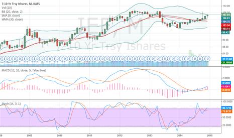 IEF: A Rate Hike Soon?