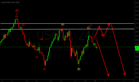 USOIL: USOIL FORECAST WAVE COUNT