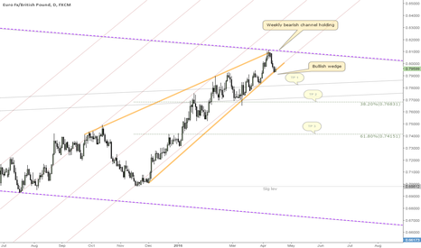 EURGBP: Threatening to break bullish wedge+rejection from weekly channel