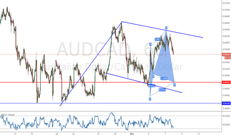 AUDCAD: Trade The Pattern