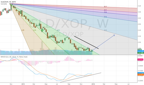 GLD/XOP: Gold To Oil Ratio