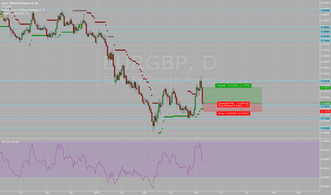 EURGBP: EURGBP support level holds