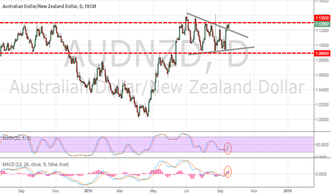 AUDNZD: AUD/NZD Triangle Seeks Resolution