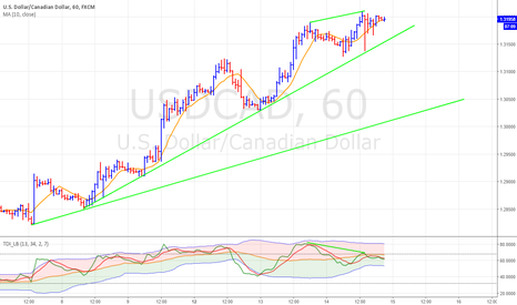 USDCAD: Divergence on USD/CAD