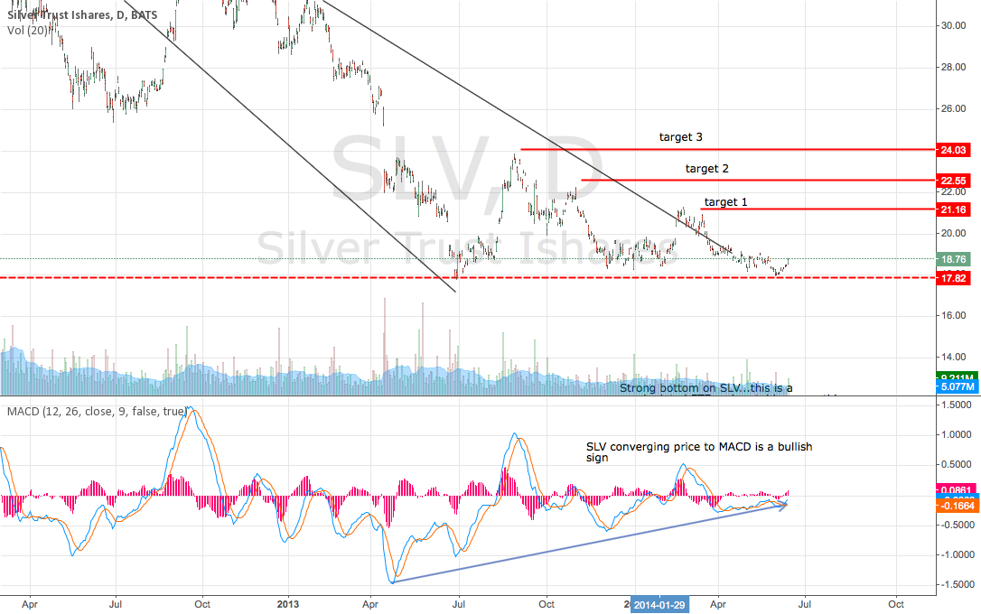 SLV bouncing on bottom
