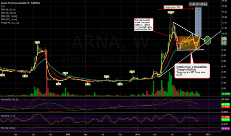 ARNA: Symmetrical Continuation Triangle (Bullish)