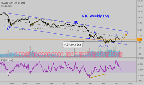 RIG: RIG Weekly: taking a look. Turning around.