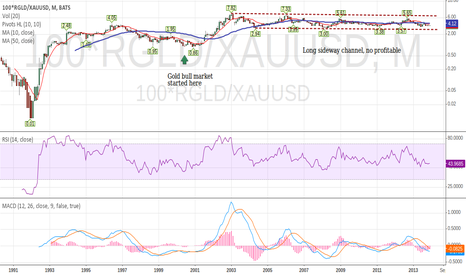 100*RGLD/XAUUSD: RGLD ( Royal Gold ) Priced in Gold