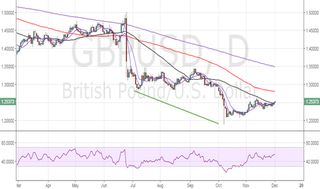 GBPUSD: GBP/USD: Trading the UK PMI report