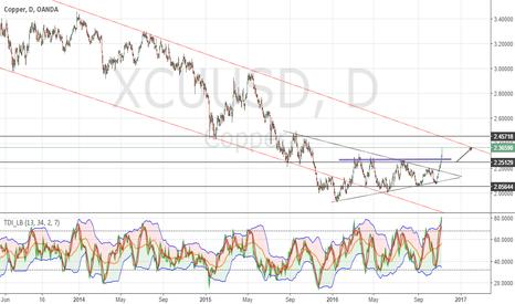 XCUUSD: Copper Buying