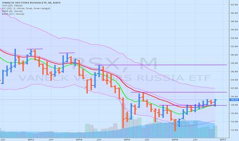 RSX: RSX lower trend broken