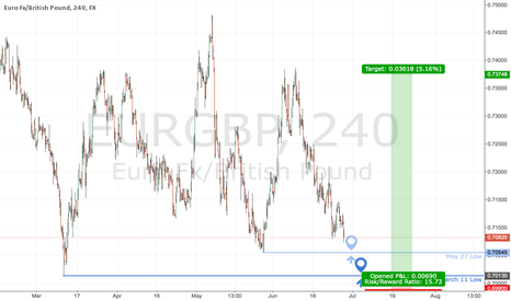 EURGBP: EURGBP Possible Long at Support (K.I.S.S trading)