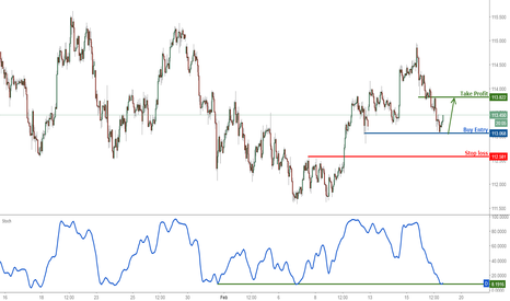 USDJPY: USDJPY profit target reached, time to turn bullish