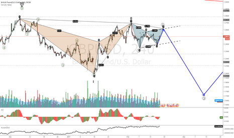 GBPUSD: GBPUSD great move down setting up