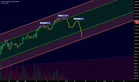 BTCUSD: Bitcoin chop will be setup for plunge