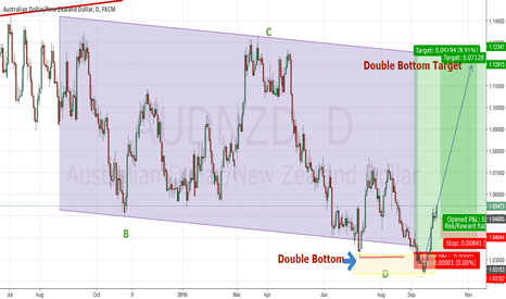 AUDNZD: AudNzd Long and Adding To Profits