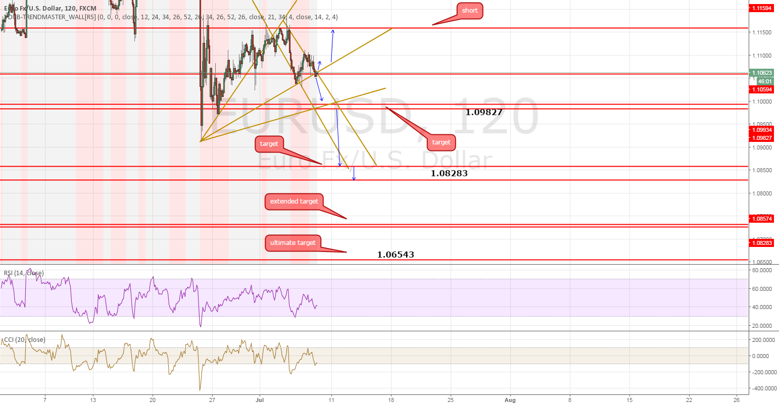 treasure map eur/usd , targets , supports , resistance