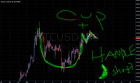 BTCUSD: Bitcoin Cup and Handle Breakout... Is it time for a moonshot?