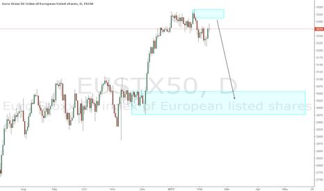 EUSTX50: EUROSTOXX