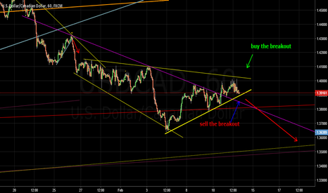 USDCAD: we shall watch closely this oppertunaty
