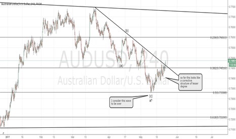 AUDUSD: AUDUSD, price action within the triangle
