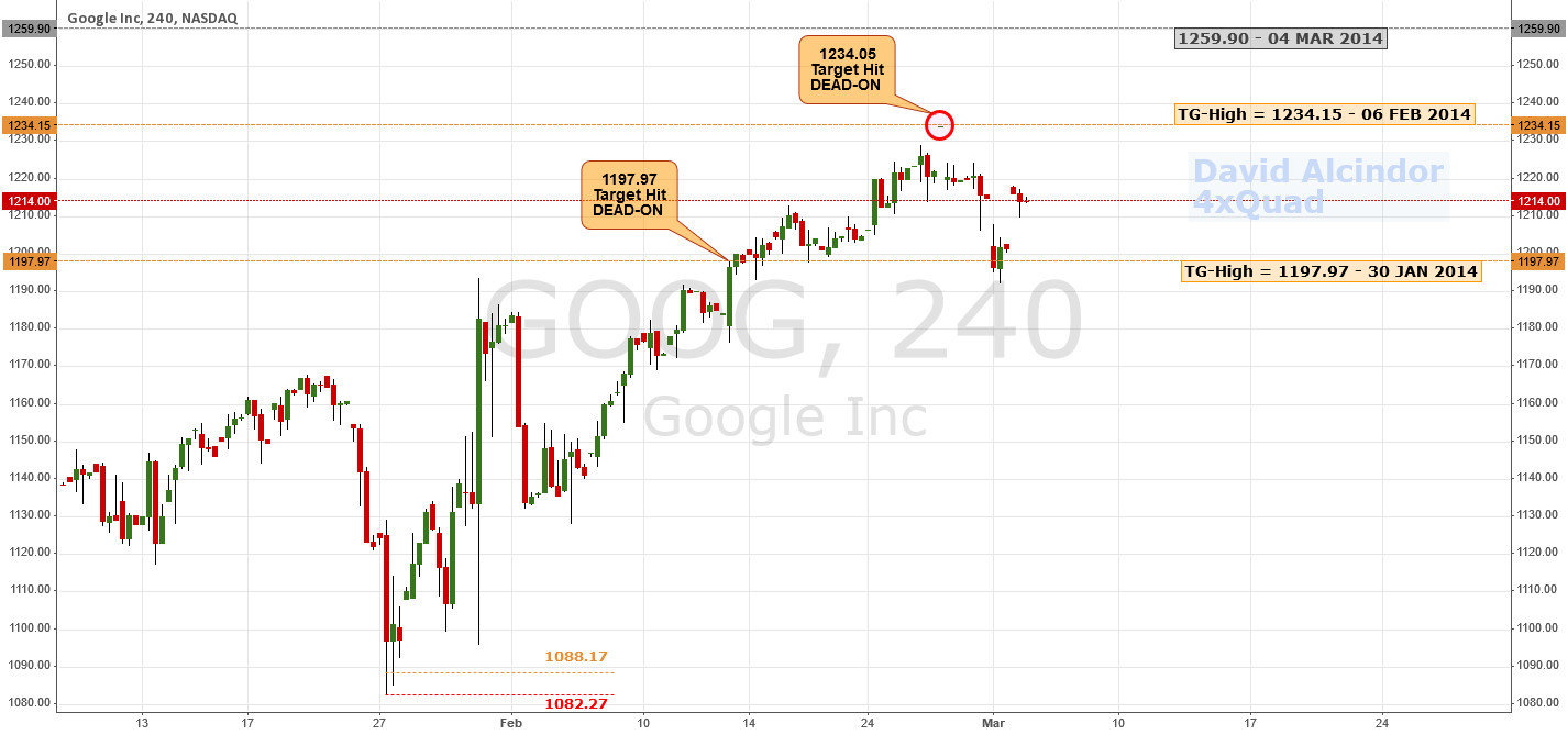 All Targets Hit Dead-On; Reversal Potential | #GOOG $NASDAQ