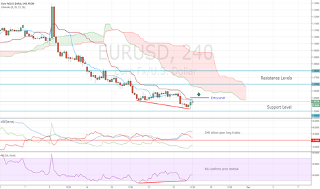 EURUSD: EURUSD and Bullish Divergence