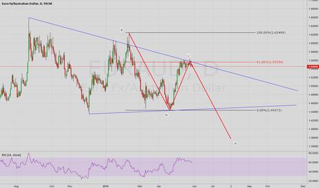 EURAUD: Euro downfall