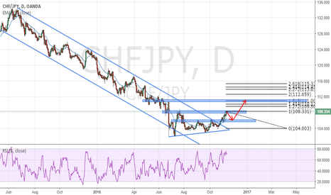 CHFJPY: CHFJPY WILL KEEP GOING UP