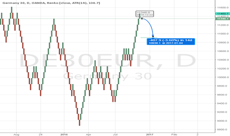 DE30EUR: DAX30: Daily - Renko Chart - Reversal point towards 10938