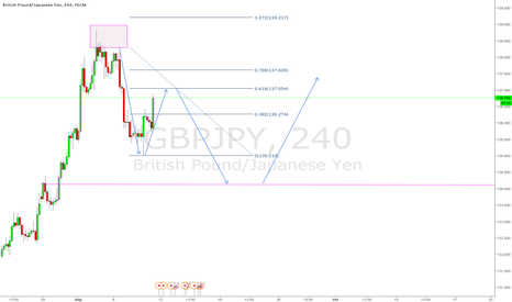 GBPJPY: GBPJPY some ideas - Possible 2618 happening
