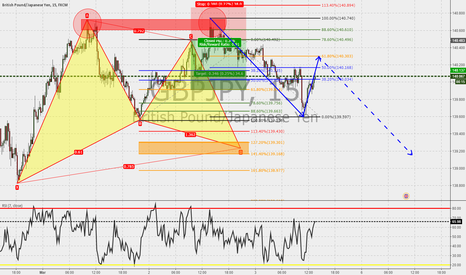 GBPJPY: GBPJPY 15m : double top confirmed