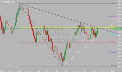 USOIL: Weekly Thoughts