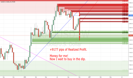 XAUUSD: +9177 pips of Realized Profit by my Sell Trade
