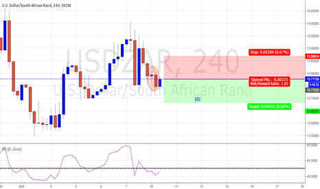 USDZAR: USDZAR - BEARISH IDEA