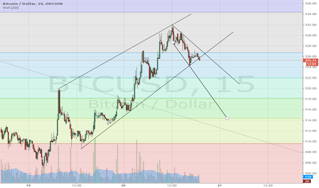 BTCUSD: 12/20/2014  Short term Daily Outlook
