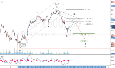 SPX500: SPX500 INDEX US SHARES SELL SET UP